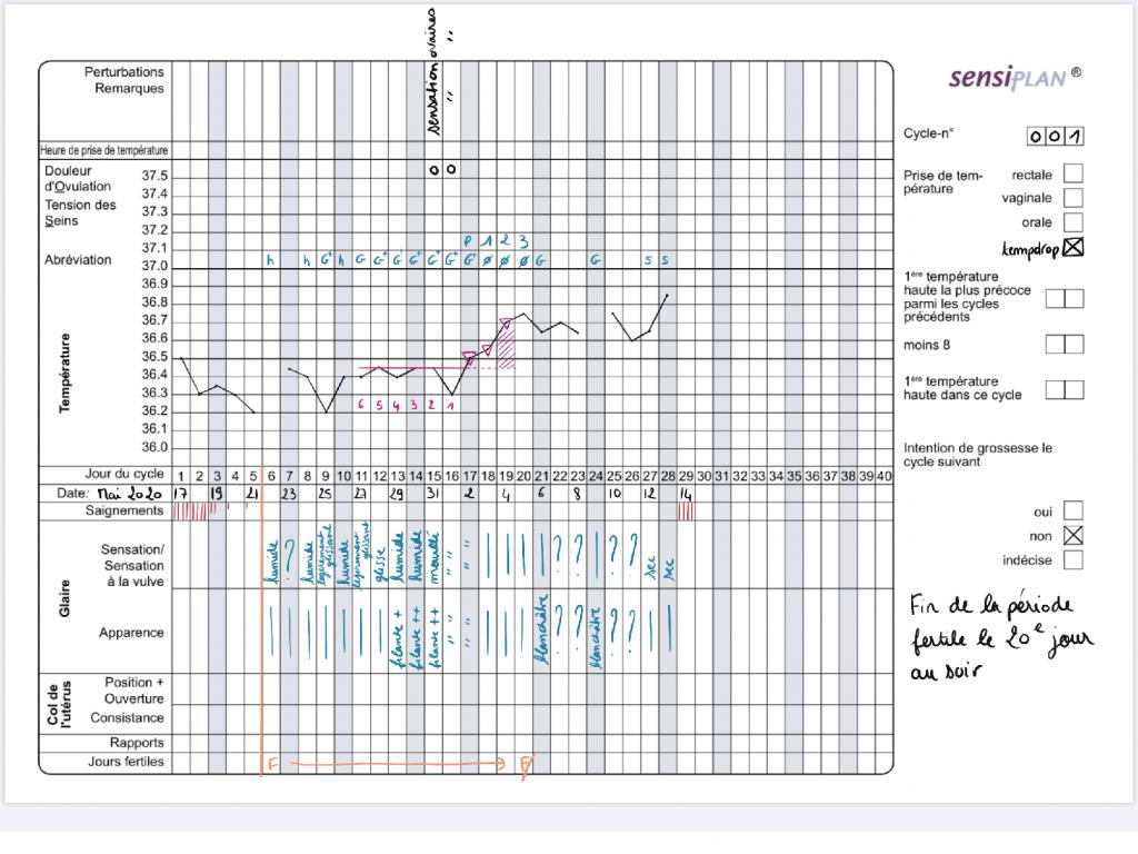 graphique symptothermie Sensiplan